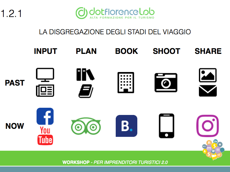 Dotflorence Lab 19 Ottobre 2016 - Social Network