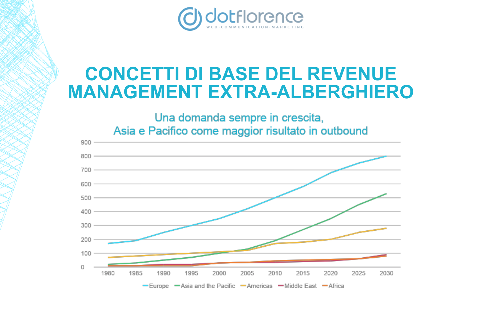 dotFlorence Lab 12 Dicembre - I Titani del Revenue Management @ TSH!