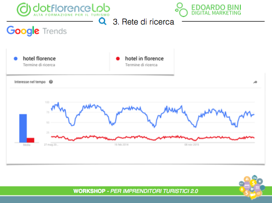 Dotflorence Lab 24 Maggio 2017 - Google AdWords